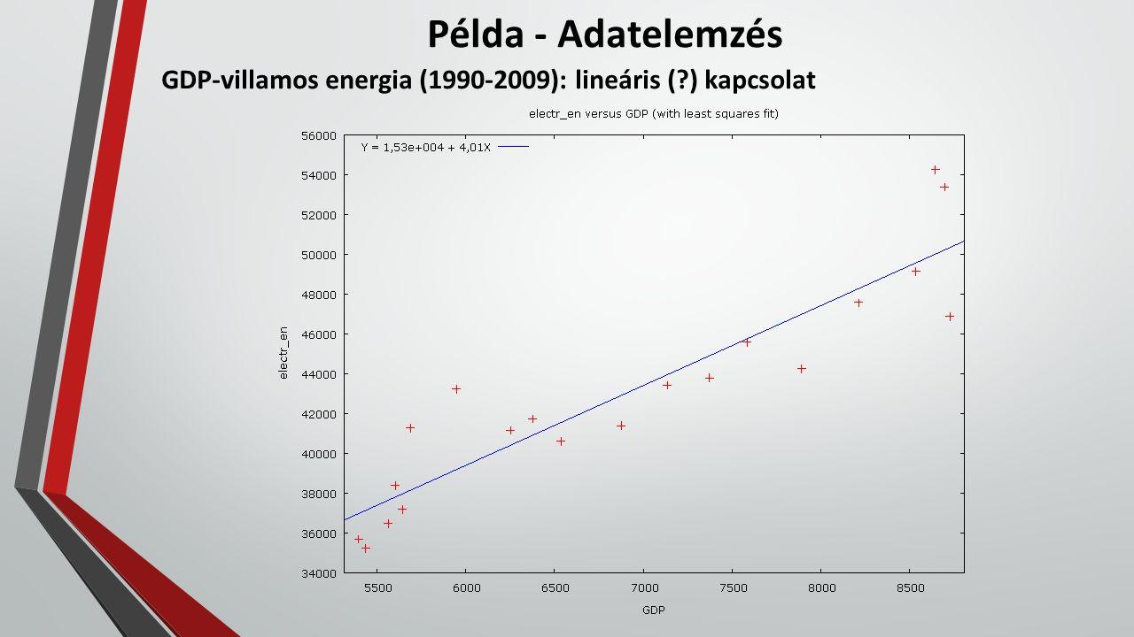 Példa - Adatelemzés GDP-villamos energia (1990-2009): lineáris (?) kapcsolat