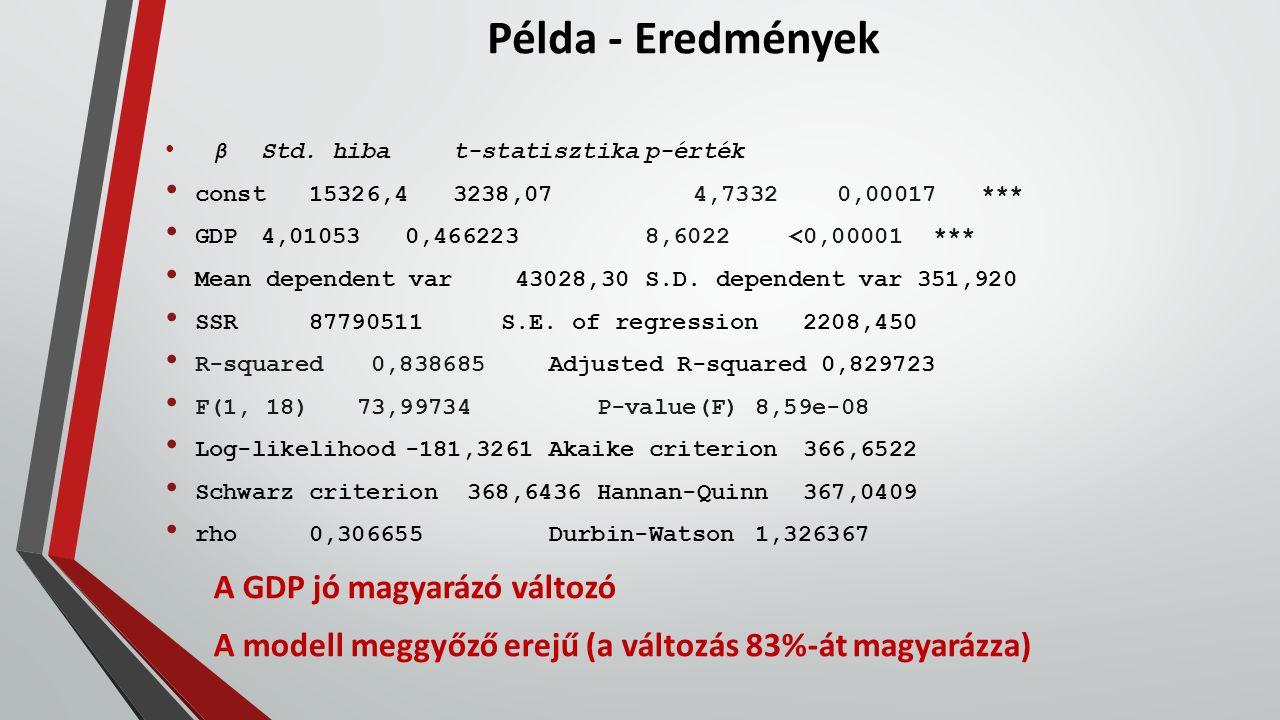 Példa - Eredmények βStd. hibat-statisztikap-érték const15326,43238,074,73320,00017*** GDP4,010530,4662238,6022<0,00001*** Mean dependent var 43028,30S