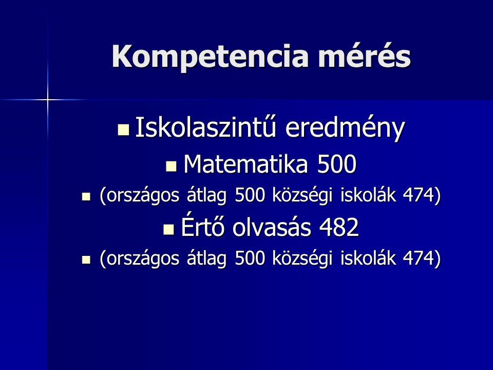 Kompetencia mérés Iskolaszintű eredmény Iskolaszintű eredmény Matematika 500 Matematika 500 (országos átlag 500 községi iskolák 474) (országos átlag 500 községi iskolák 474) Értő olvasás 482 Értő olvasás 482 (országos átlag 500 községi iskolák 474) (országos átlag 500 községi iskolák 474)