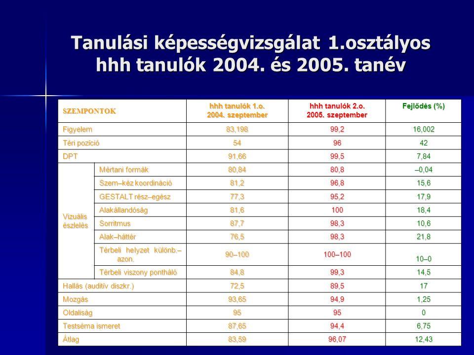 Tanulási képességvizsgálat 1.osztályos hhh tanulók 2004.