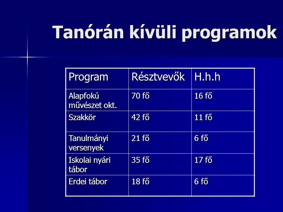 Tanórán kívüli programok ProgramRésztvevőkH.h.h Alapfokú művészet okt.