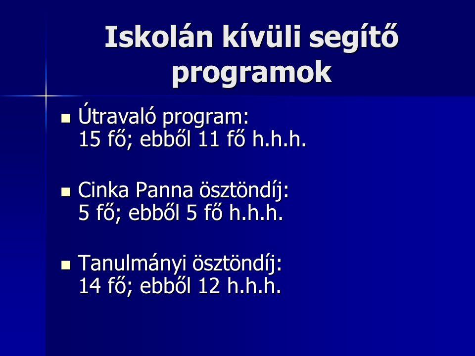 Iskolán kívüli segítő programok Útravaló program: 15 fő; ebből 11 fő h.h.h.