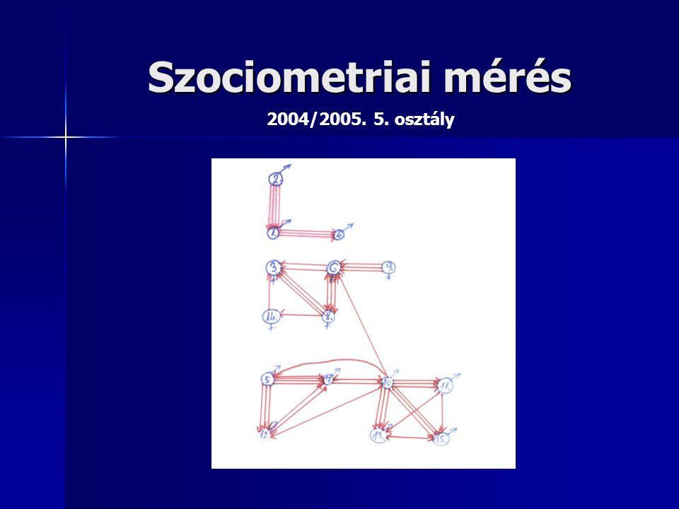 Szociometriai mérés 2004/2005. 5. osztály