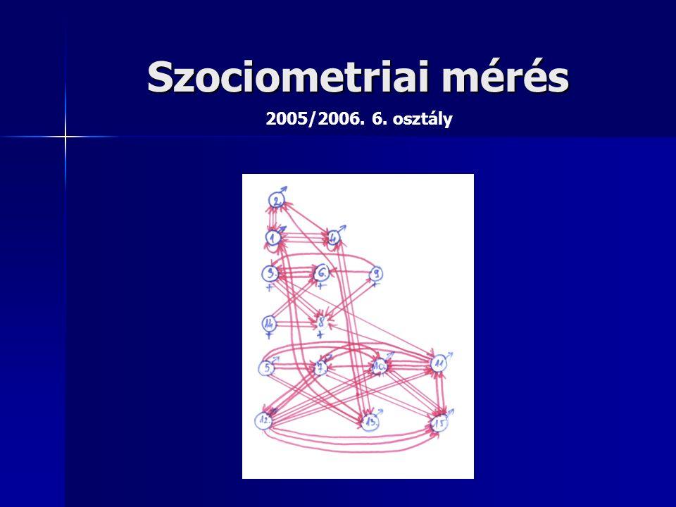 Szociometriai mérés 2005/2006. 6. osztály