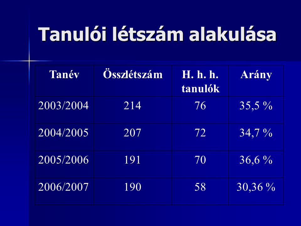 Tanulói létszám alakulása TanévÖsszlétszámH. h. h.
