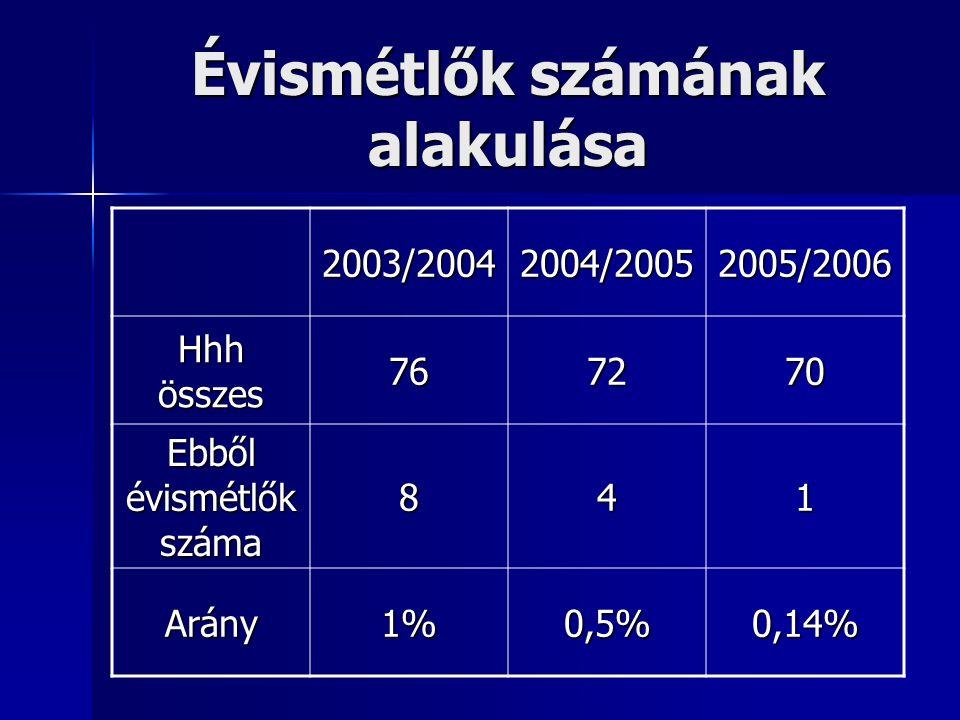 DIFER vizsgálati eredmények 2005. szeptember 1. osztály