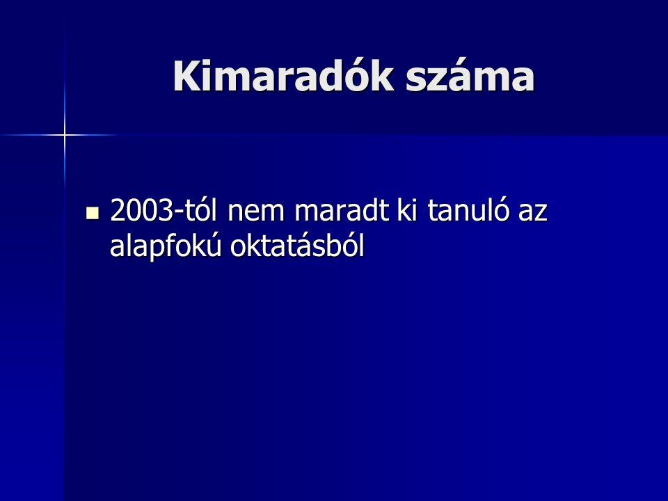 DIFER vizsgálati eredmények 2006. szeptember 2. osztály