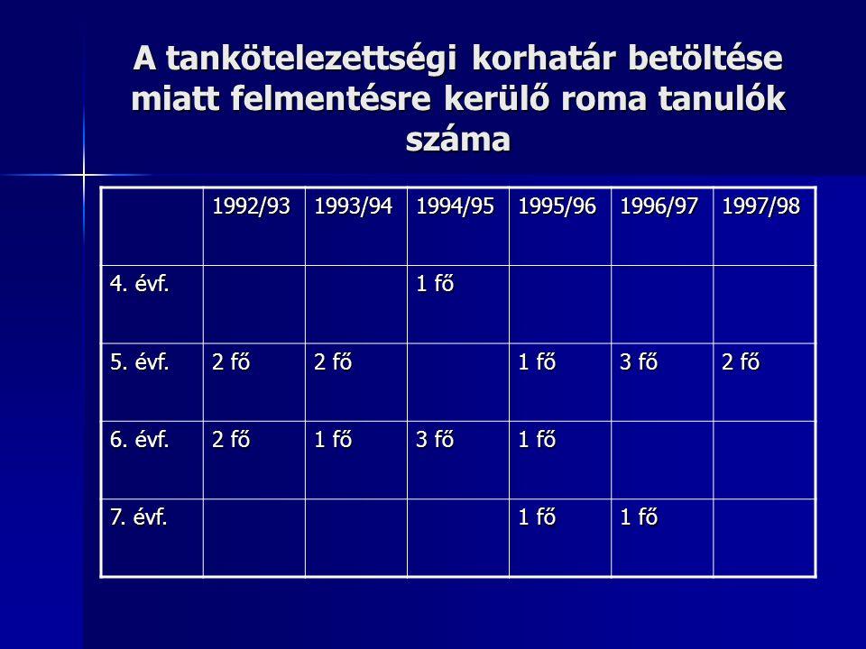 A tankötelezettségi korhatár betöltése miatt felmentésre kerülő roma tanulók száma 1992/931993/941994/951995/961996/971997/98 4.