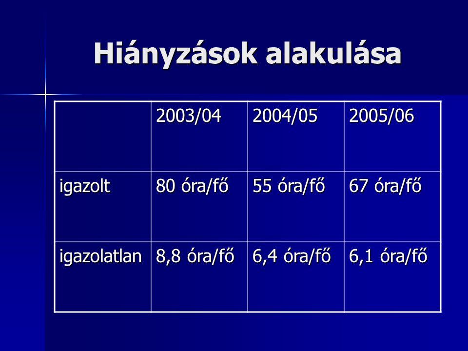 Hiányzások alakulása 2003/042004/052005/06 igazolt 80 óra/fő 55 óra/fő 67 óra/fő igazolatlan 8,8 óra/fő 6,4 óra/fő 6,1 óra/fő