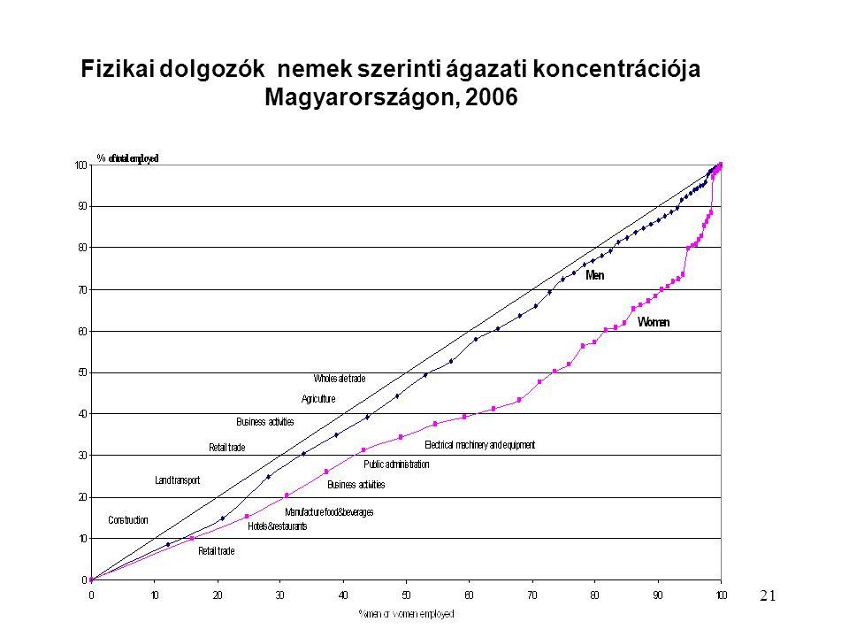 21 Fizikai dolgozók nemek szerinti ágazati koncentrációja Magyarországon, 2006