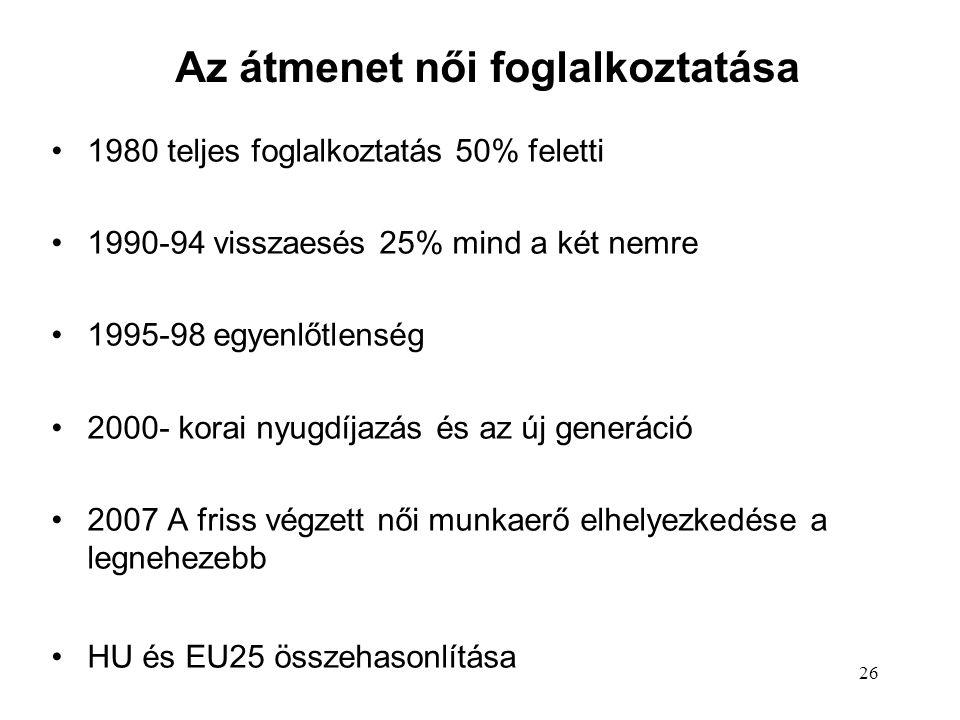 26 Az átmenet női foglalkoztatása 1980 teljes foglalkoztatás 50% feletti 1990-94 visszaesés 25% mind a két nemre 1995-98 egyenlőtlenség 2000- korai nyugdíjazás és az új generáció 2007 A friss végzett női munkaerő elhelyezkedése a legnehezebb HU és EU25 összehasonlítása