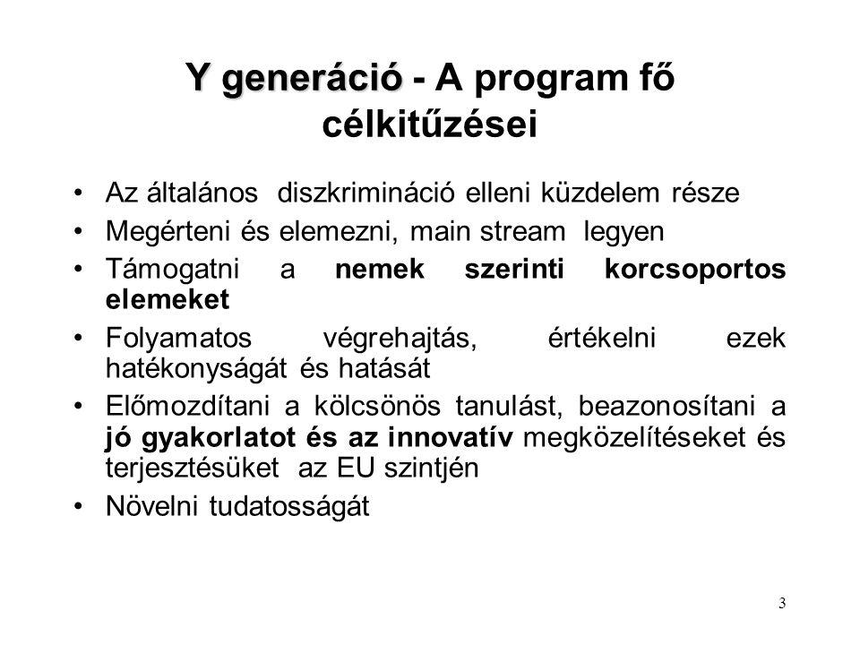 3 Y generáció Y generáció - A program fő célkitűzései Az általános diszkrimináció elleni küzdelem része Megérteni és elemezni, main stream legyen Támogatni a nemek szerinti korcsoportos elemeket Folyamatos végrehajtás, értékelni ezek hatékonyságát és hatását Előmozdítani a kölcsönös tanulást, beazonosítani a jó gyakorlatot és az innovatív megközelítéseket és terjesztésüket az EU szintjén Növelni tudatosságát