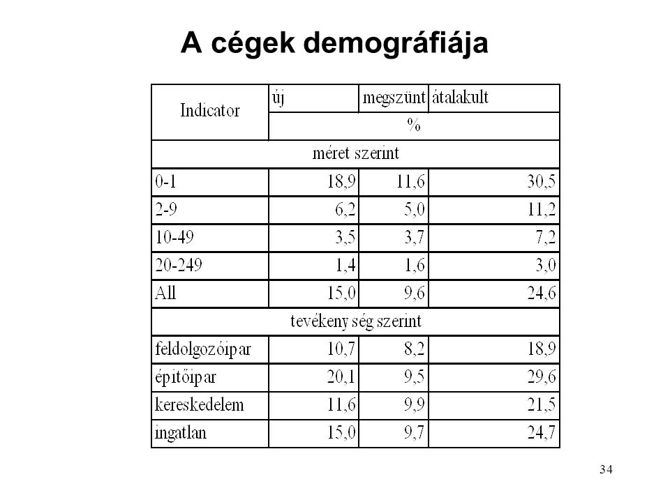 34 A cégek demográfiája