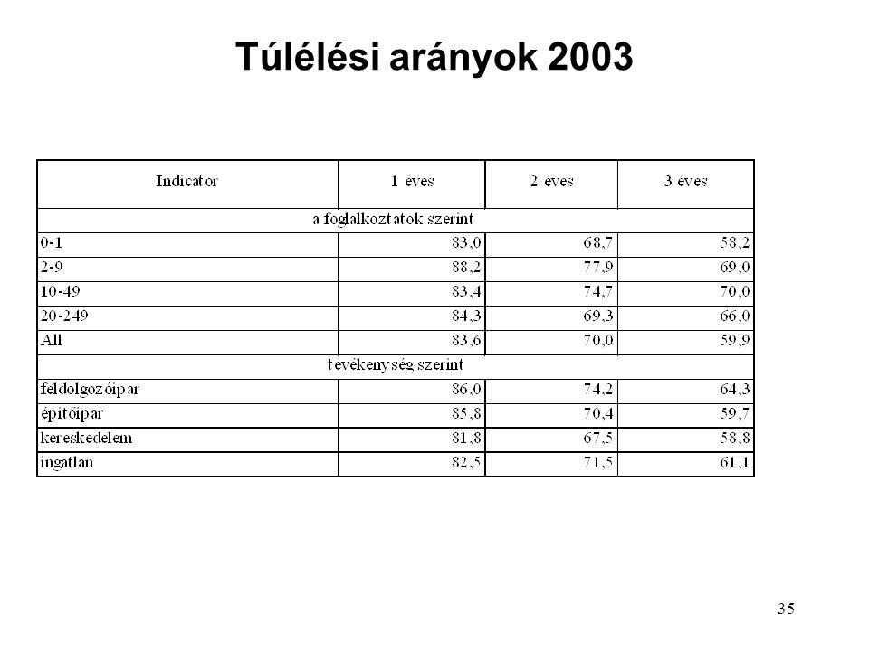 35 Túlélési arányok 2003