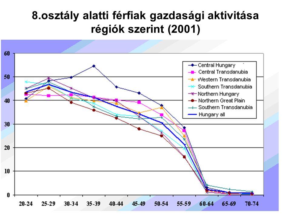 36 8.osztály alatti férfiak gazdasági aktivitása régiók szerint (2001)