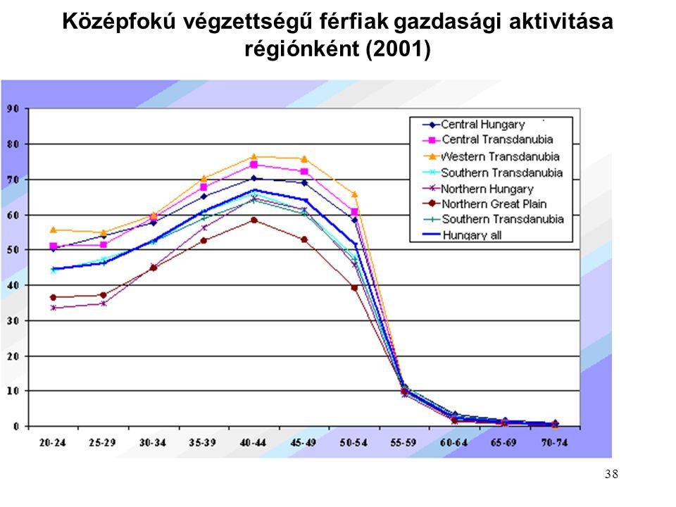 38 Középfokú végzettségű férfiak gazdasági aktivitása régiónként (2001)