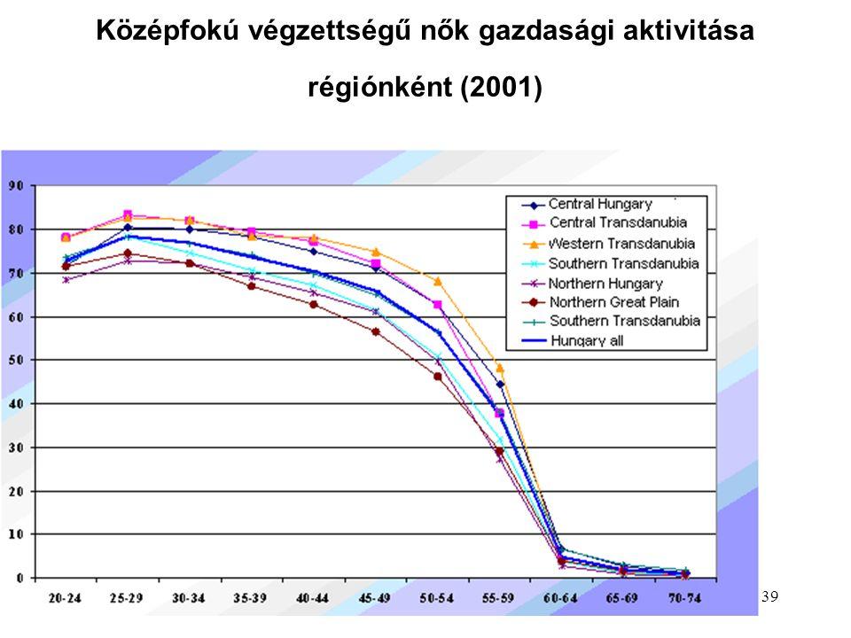 39 Középfokú végzettségű nők gazdasági aktivitása régiónként (2001)
