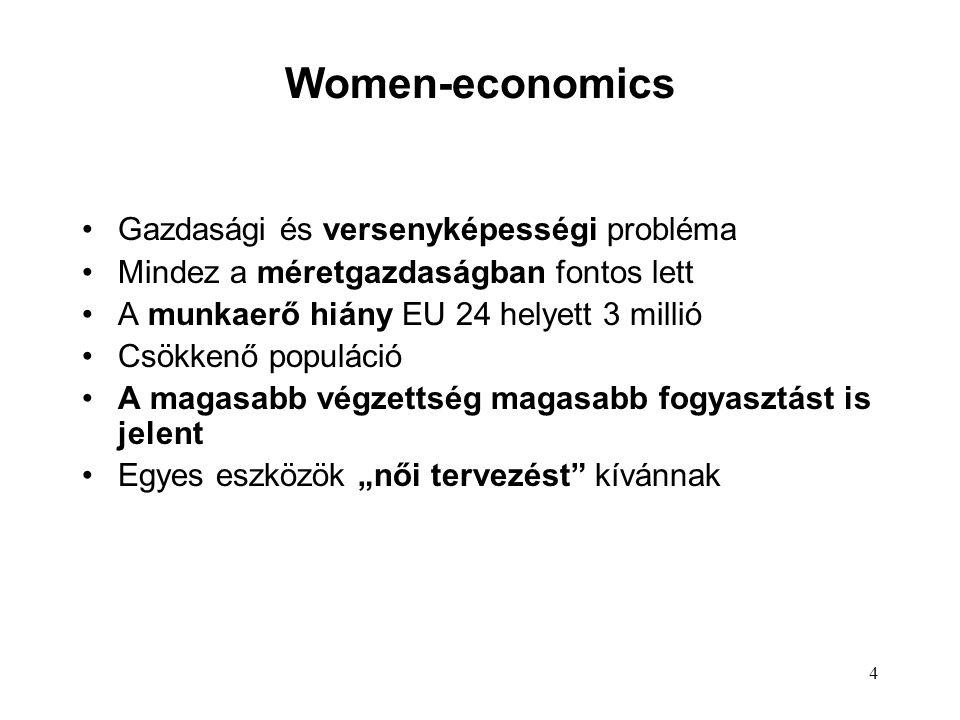 """4 Women-economics Gazdasági és versenyképességi probléma Mindez a méretgazdaságban fontos lett A munkaerő hiány EU 24 helyett 3 millió Csökkenő populáció A magasabb végzettség magasabb fogyasztást is jelent Egyes eszközök """"női tervezést kívánnak"""