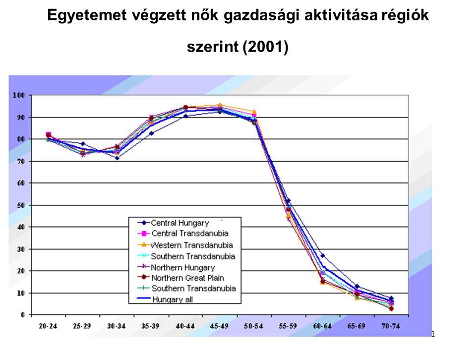 41 Egyetemet végzett nők gazdasági aktivitása régiók szerint (2001)