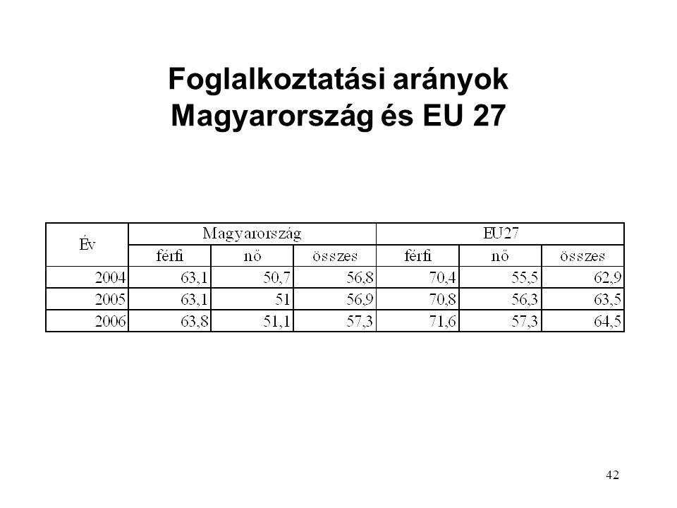 42 Foglalkoztatási arányok Magyarország és EU 27