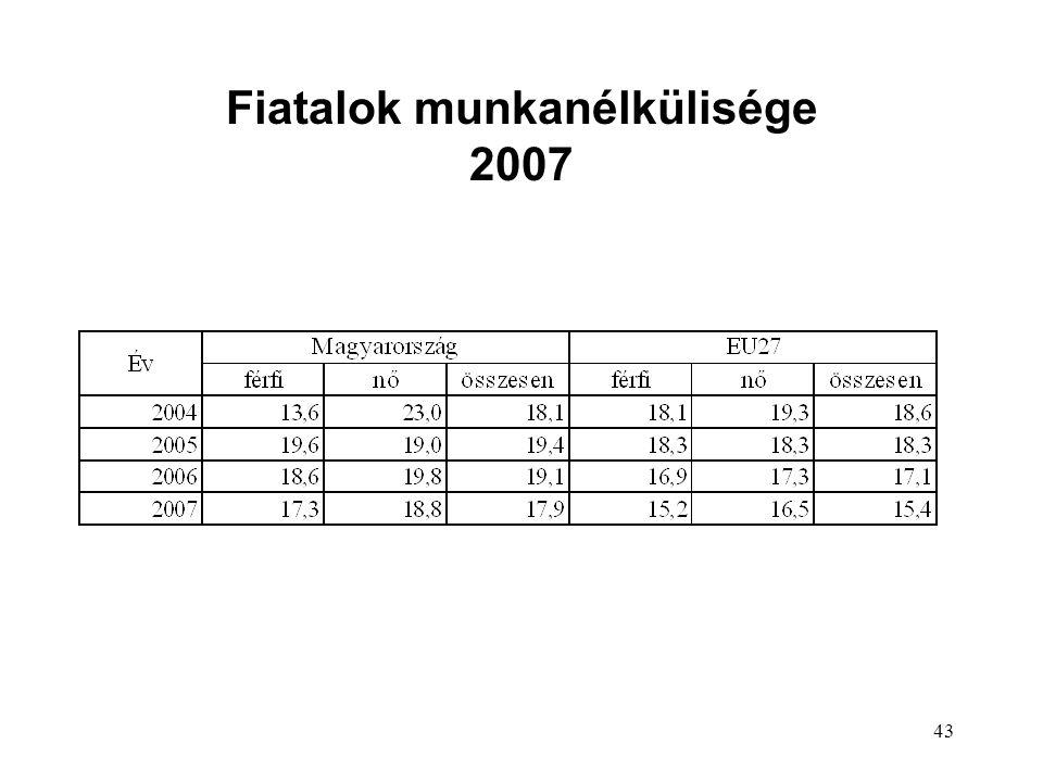 43 Fiatalok munkanélkülisége 2007