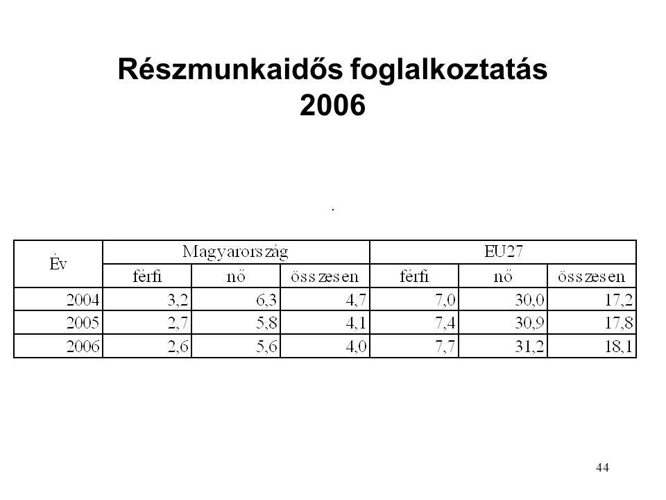 44 Részmunkaidős foglalkoztatás 2006.