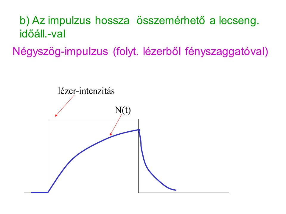 b) Az impulzus hossza összemérhető a lecseng. időáll.-val Négyszög-impulzus (folyt.