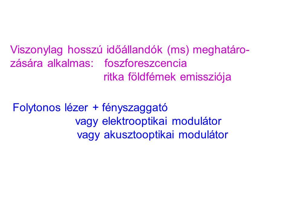 Viszonylag hosszú időállandók (ms) meghatáro- zására alkalmas: foszforeszcencia ritka földfémek emissziója Folytonos lézer + fényszaggató vagy elektrooptikai modulátor vagy akusztooptikai modulátor