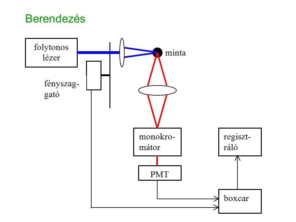 Berendezés folytonos lézer monokro- mátor PMT boxcar regiszt- ráló minta fényszag- gató