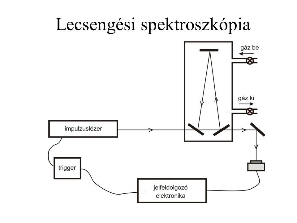 Lecsengési spektroszkópia