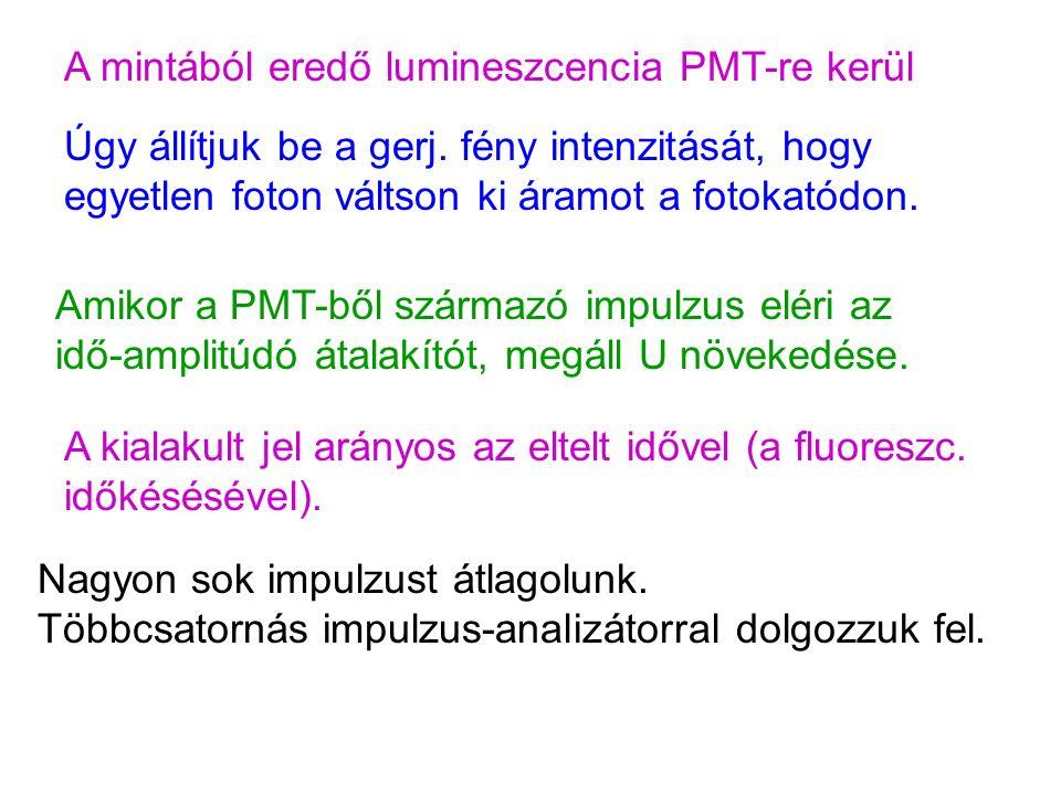 A mintából eredő lumineszcencia PMT-re kerül Úgy állítjuk be a gerj.