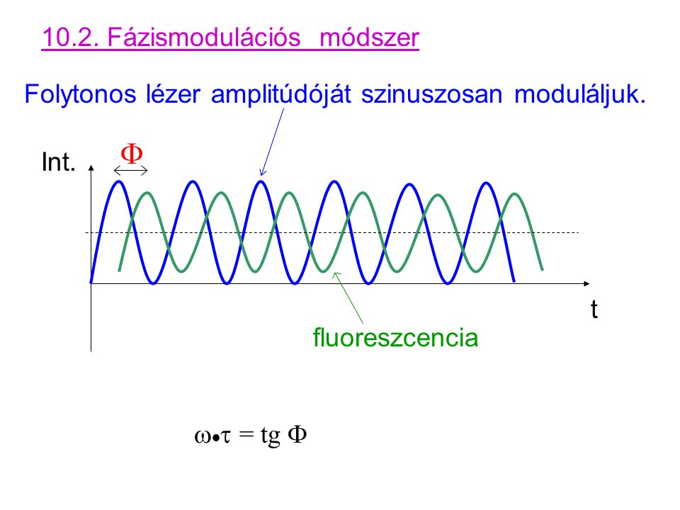 10.2. Fázismodulációs módszer Folytonos lézer amplitúdóját szinuszosan moduláljuk.