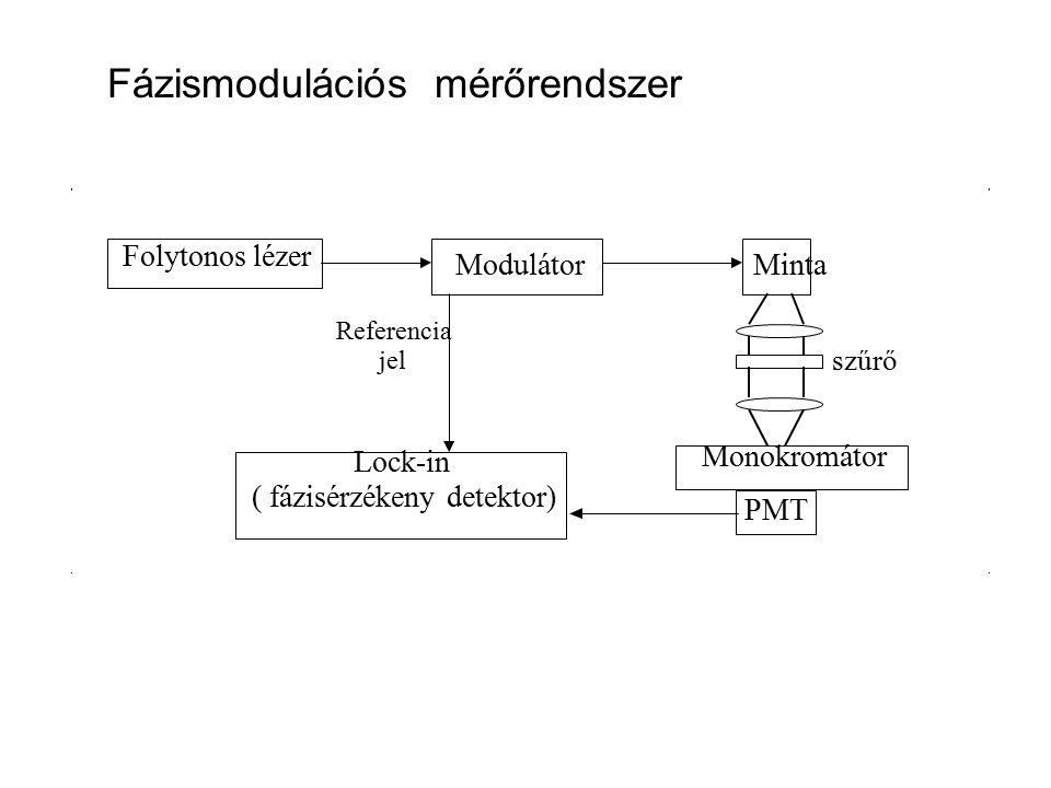 Folytonos lézer ModulátorMinta Monokromátor PMT Lock-in ( fázisérzékeny detektor) Referencia jel szűrő Fázismodulációs mérőrendszer