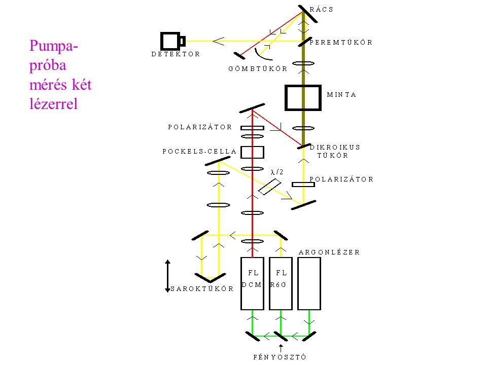 Pumpa- próba mérés két lézerrel