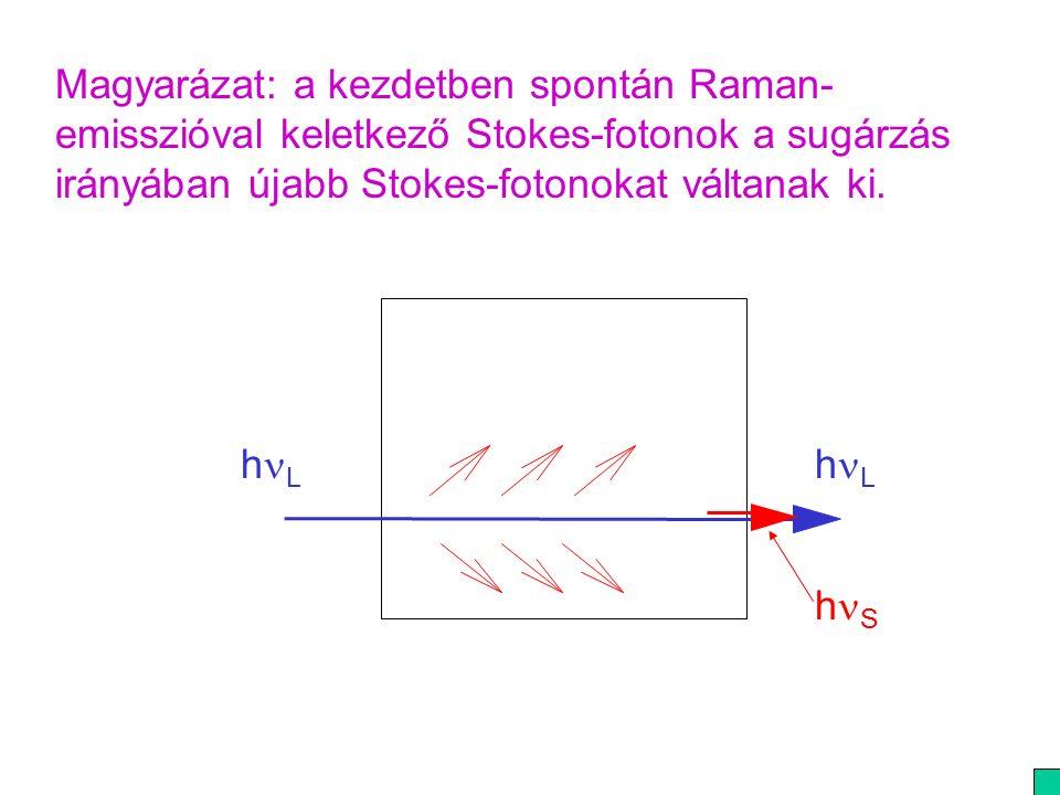 Magyarázat: a kezdetben spontán Raman- emisszióval keletkező Stokes-fotonok a sugárzás irányában újabb Stokes-fotonokat váltanak ki.