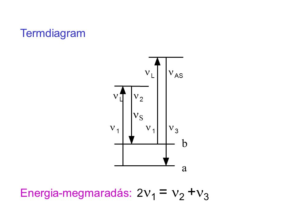 L AS L 2 1 1 3 Termdiagram Energia-megmaradás: 2 1 = 2 + 3 S a b