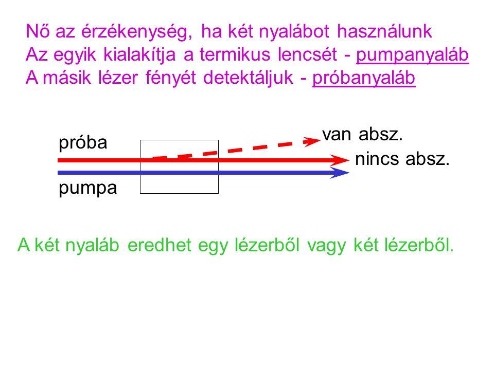 Nő az érzékenység, ha két nyalábot használunk Az egyik kialakítja a termikus lencsét - pumpanyaláb A másik lézer fényét detektáljuk - próbanyaláb pumpa próba nincs absz.
