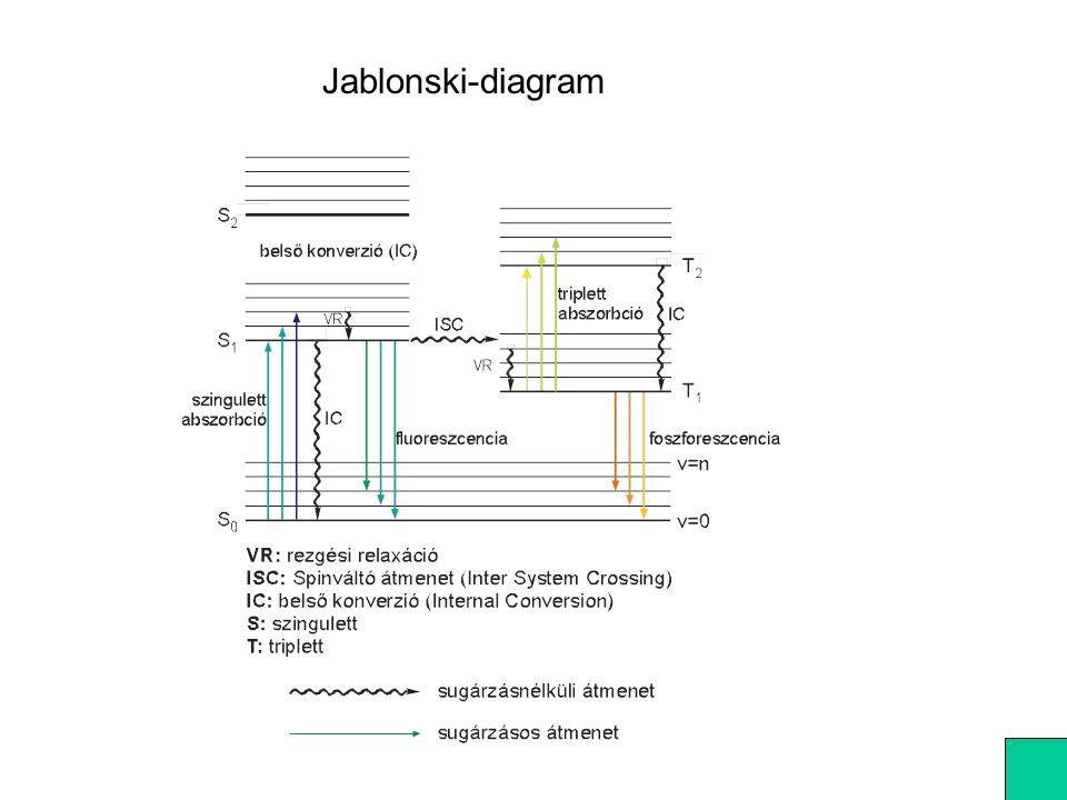 12.Fototermikus módszerek 1. Vagy kisugározzák: fluoreszcencia foszforeszcencia A fényabsz.