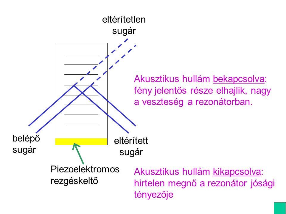 belépő sugár eltérített sugár eltérítetlen sugár Piezoelektromos rezgéskeltő Akusztikus hullám bekapcsolva: fény jelentős része elhajlik, nagy a veszteség a rezonátorban.