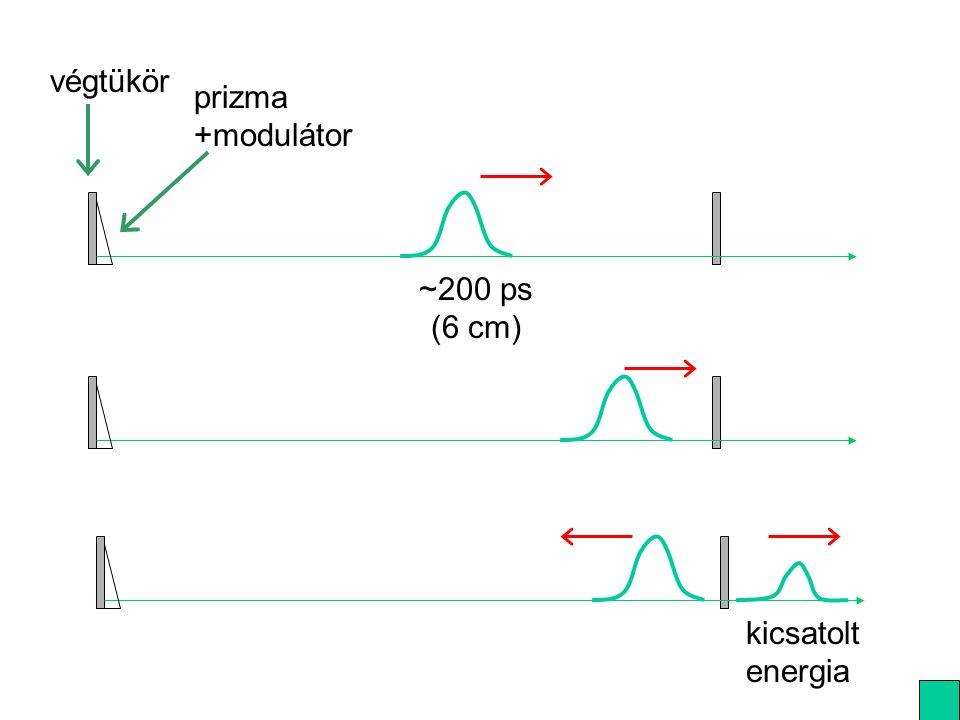 végtükör ~200 ps (6 cm) prizma +modulátor kicsatolt energia