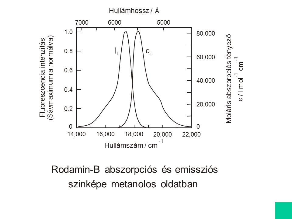 Frekvencia-kettőzés : hiper-Rayleigh szórás A hiper Raman-effektus nehezen észlelhető - nagy lézer-intenzitás kell.