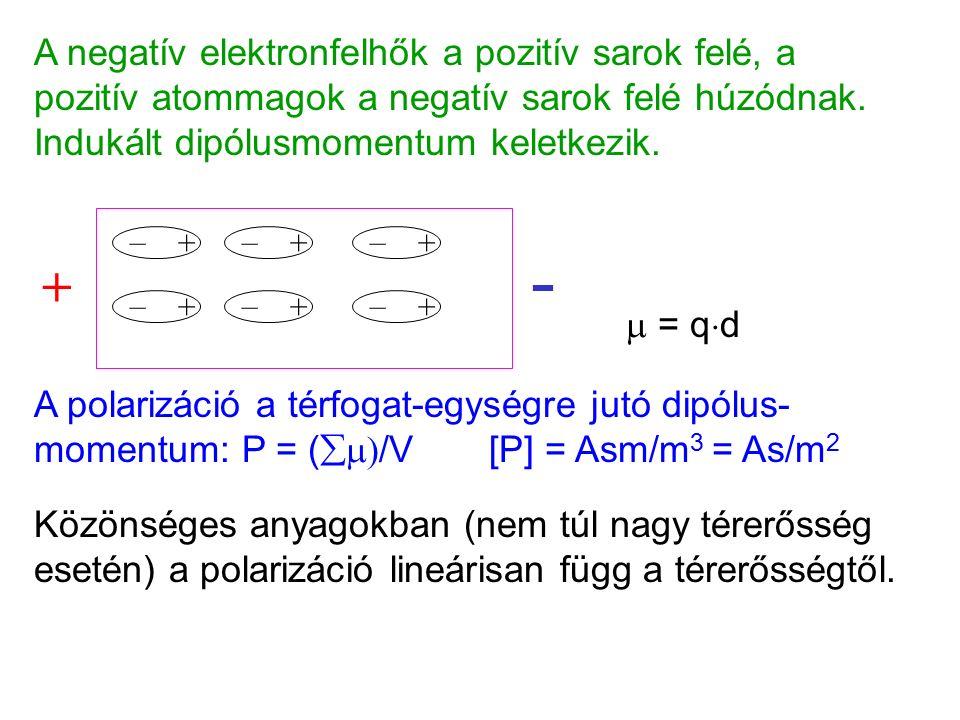 A negatív elektronfelhők a pozitív sarok felé, a pozitív atommagok a negatív sarok felé húzódnak.