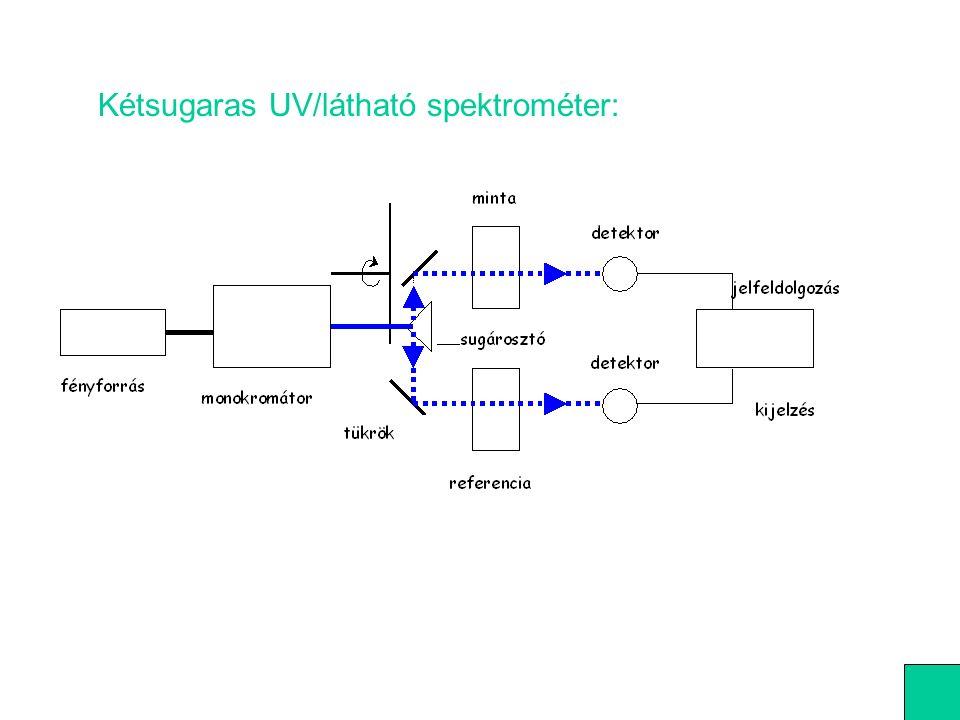 Kétsugaras UV/látható spektrométer: