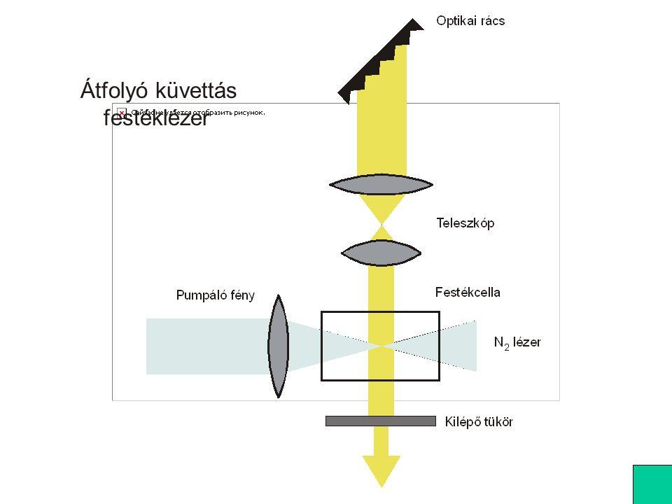 hangoló ék stop kollimátor R = 100% pumpáló tükör R = 100% vég tükör R = 100% R = 85% T = 15% festéksugár (jet) Folyadéksugaras festéklézer