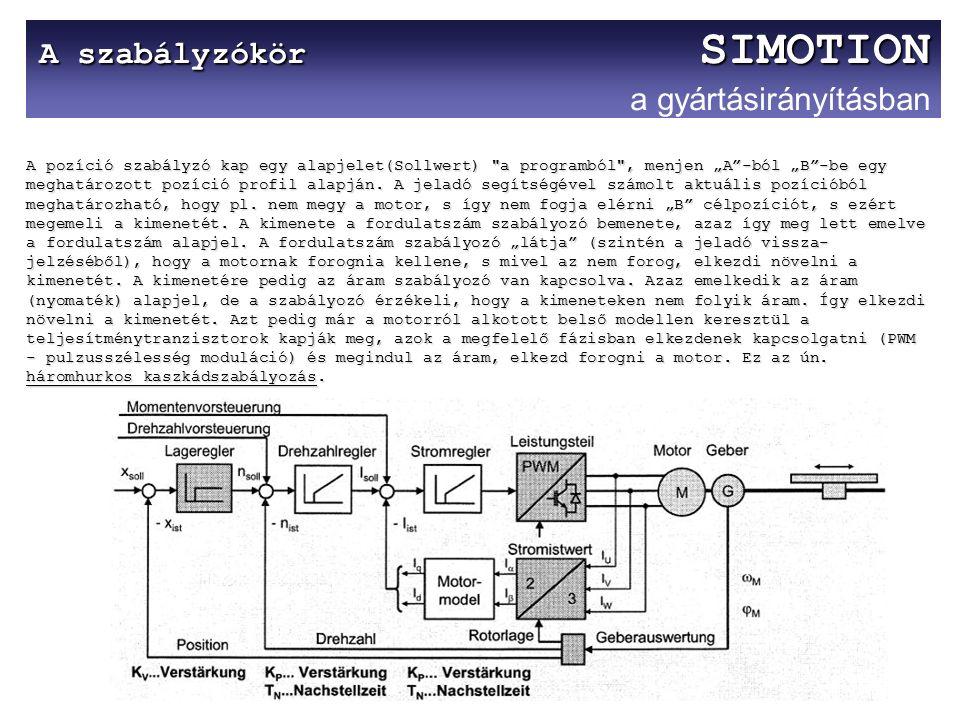 A szabályzókör SIMOTION A szabályzókör SIMOTION a gyártásirányításban A pozíció szabályzó kap egy alapjelet(Sollwert)