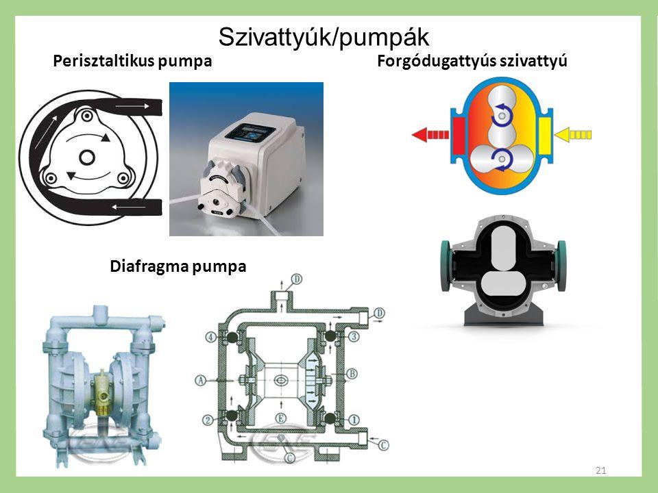 Szivattyúk/pumpák Perisztaltikus pumpa Diafragma pumpa Forgódugattyús szivattyú 21
