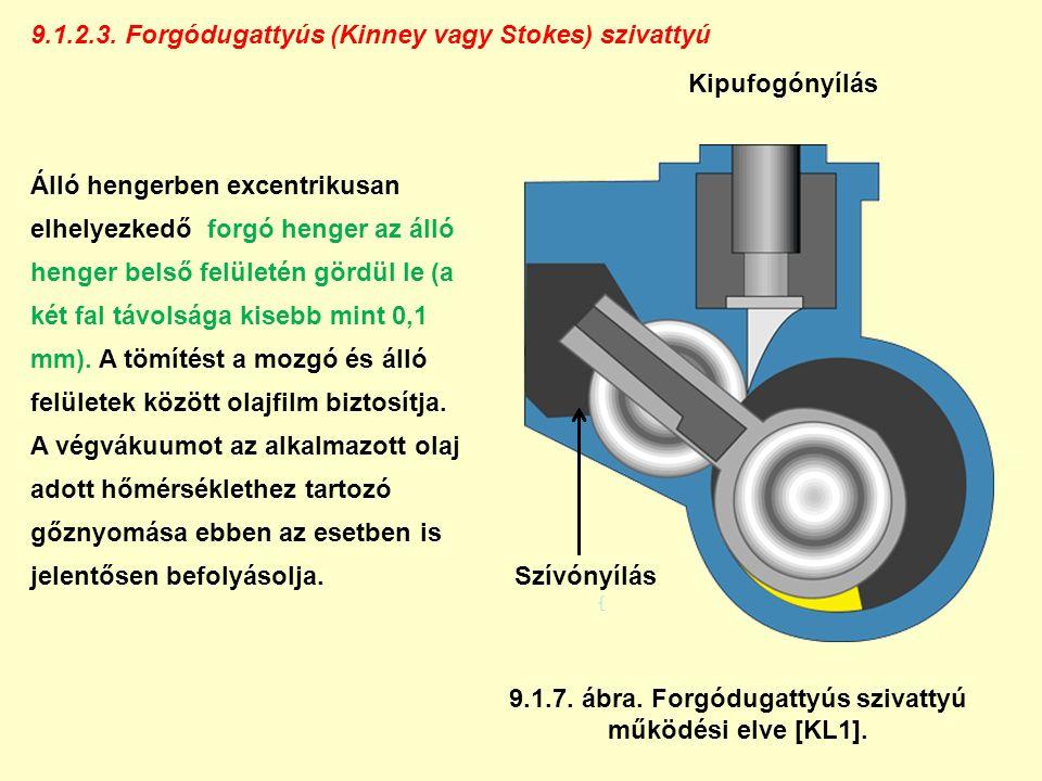9.1.2.3. Forgódugattyús (Kinney vagy Stokes) szivattyú Álló hengerben excentrikusan elhelyezkedő forgó henger az álló henger belső felületén gördül le