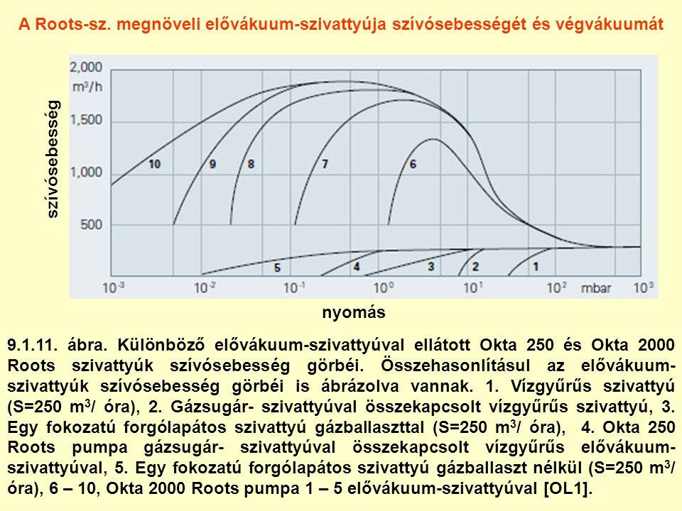 9.1.11. ábra. Különböző elővákuum-szivattyúval ellátott Okta 250 és Okta 2000 Roots szivattyúk szívósebesség görbéi. Összehasonlításul az elővákuum- s