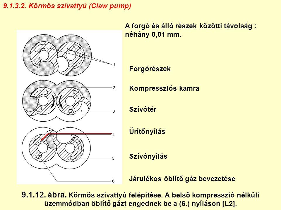 9.1.3.2. Körmös szivattyú (Claw pump) Forgórészek Kompressziós kamra Szívótér Ürítőnyílás Szívónyílás Járulékos öblítő gáz bevezetése 9.1.12. ábra. Kö