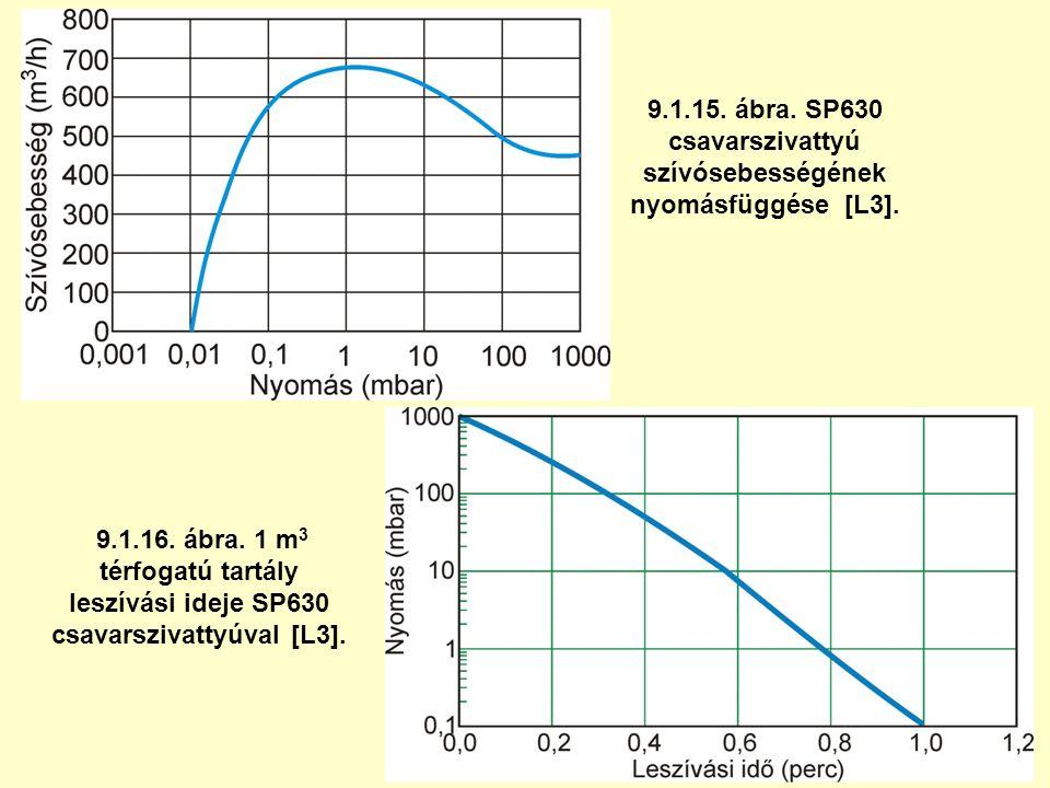 9.1.15. ábra. SP630 csavarszivattyú szívósebességének nyomásfüggése [L3]. 9.1.16. ábra. 1 m 3 térfogatú tartály leszívási ideje SP630 csavarszivattyúv